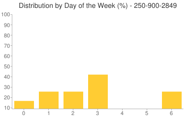 Distribution By Day 250-900-2849